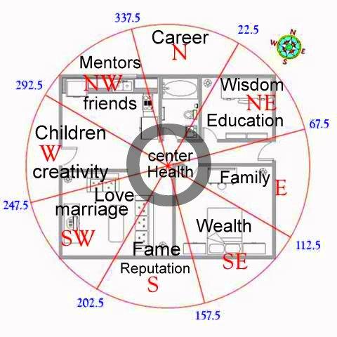 feng shui-pie chart-floor plan-compass-cats